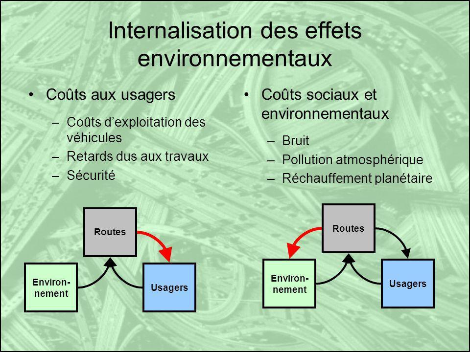 Internalisation des effets environnementaux Coûts aux usagers –Coûts dexploitation des véhicules –Retards dus aux travaux –Sécurité Coûts sociaux et environnementaux –Bruit –Pollution atmosphérique –Réchauffement planétaire Environ- nement Usagers Routes Environ- nement Usagers Routes