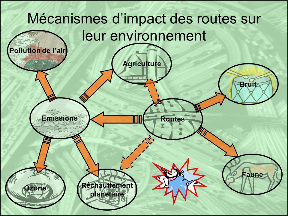 Mécanismes dimpact des routes sur leur environnement Routes Émissions Ozone Pollution de lair Réchauffement planétaire Agriculture Faune Bruit