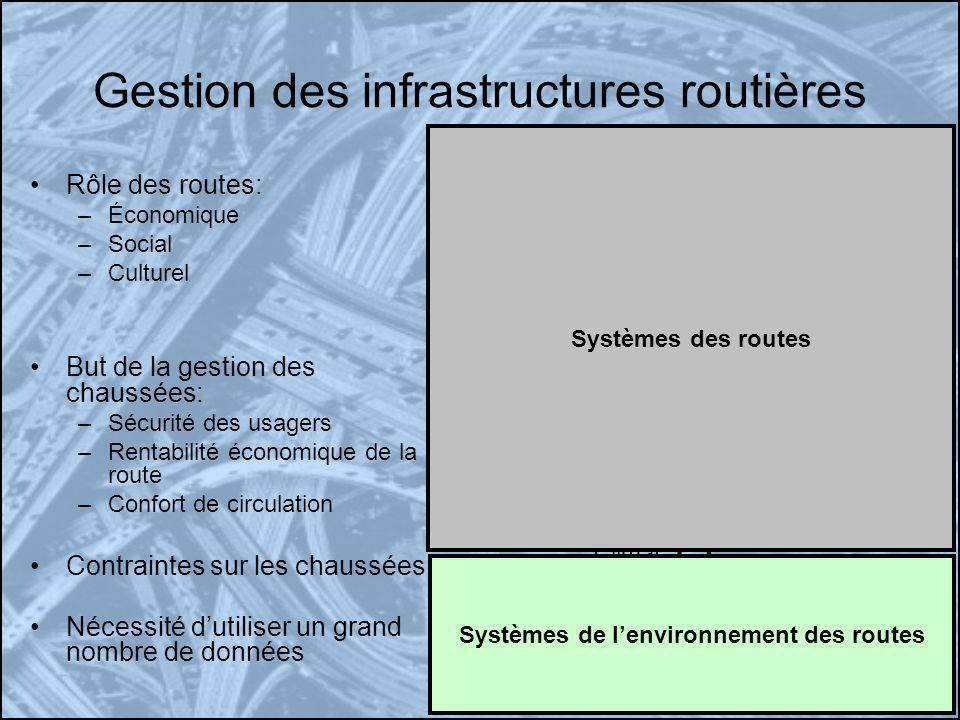 Rôle des routes: –Économique –Social –Culturel But de la gestion des chaussées: –Sécurité des usagers –Rentabilité économique de la route –Confort de