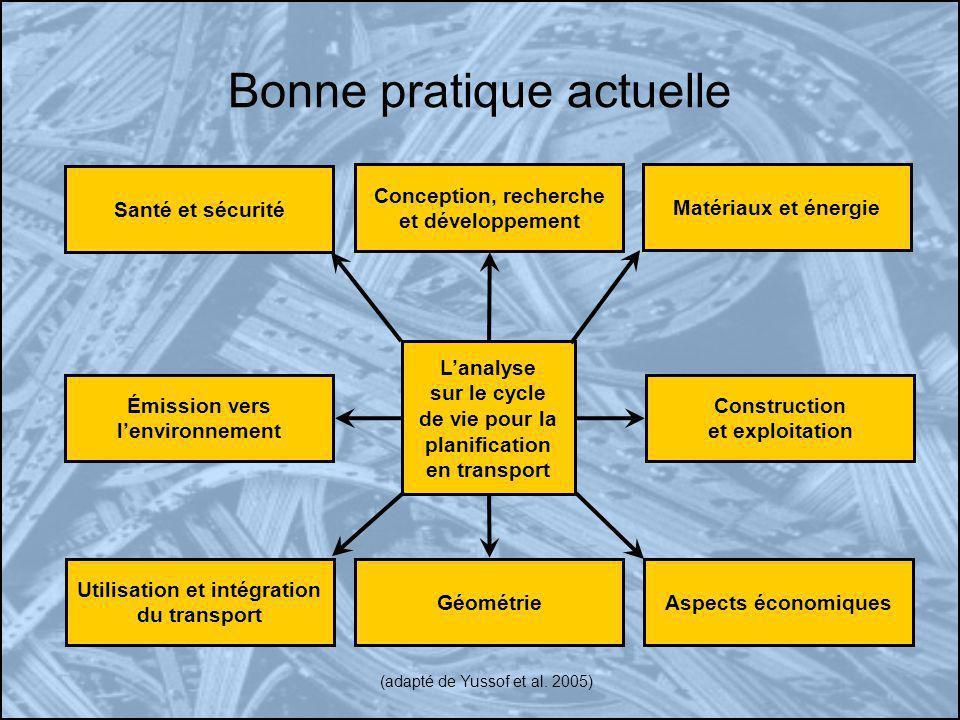 Bonne pratique actuelle (adapté de Yussof et al. 2005) Lanalyse sur le cycle de vie pour la planification en transport Conception, recherche et dévelo