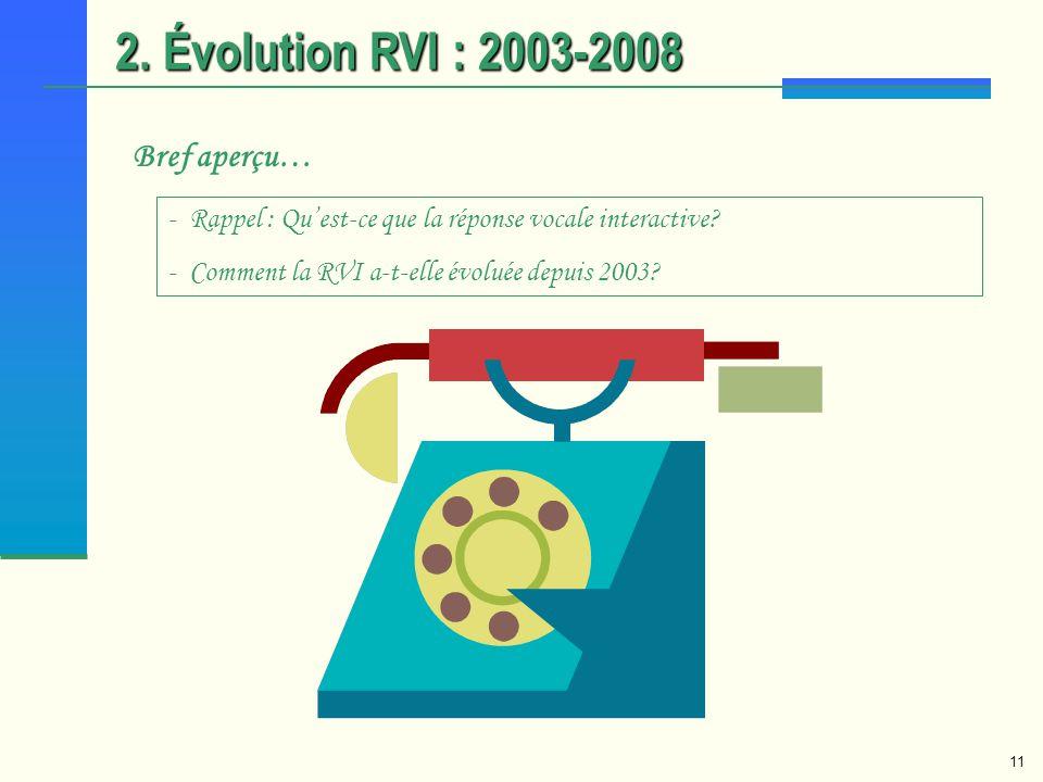 11 Bref aperçu… 2. Évolution RVI : 2003-2008 - Rappel : Quest-ce que la réponse vocale interactive? - Comment la RVI a-t-elle évoluée depuis 2003?