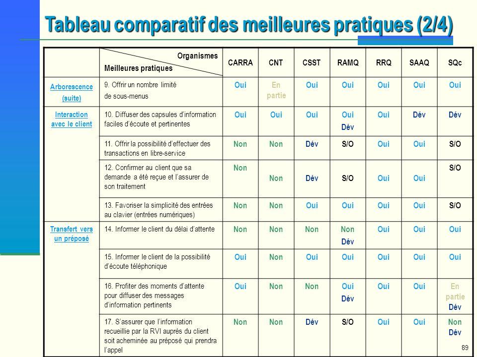 89 Organismes Meilleures pratiques CARRACNTCSSTRAMQRRQSAAQSQc Arborescence (suite) 9. Offrir un nombre limité de sous-menus OuiEn partie Oui Interacti