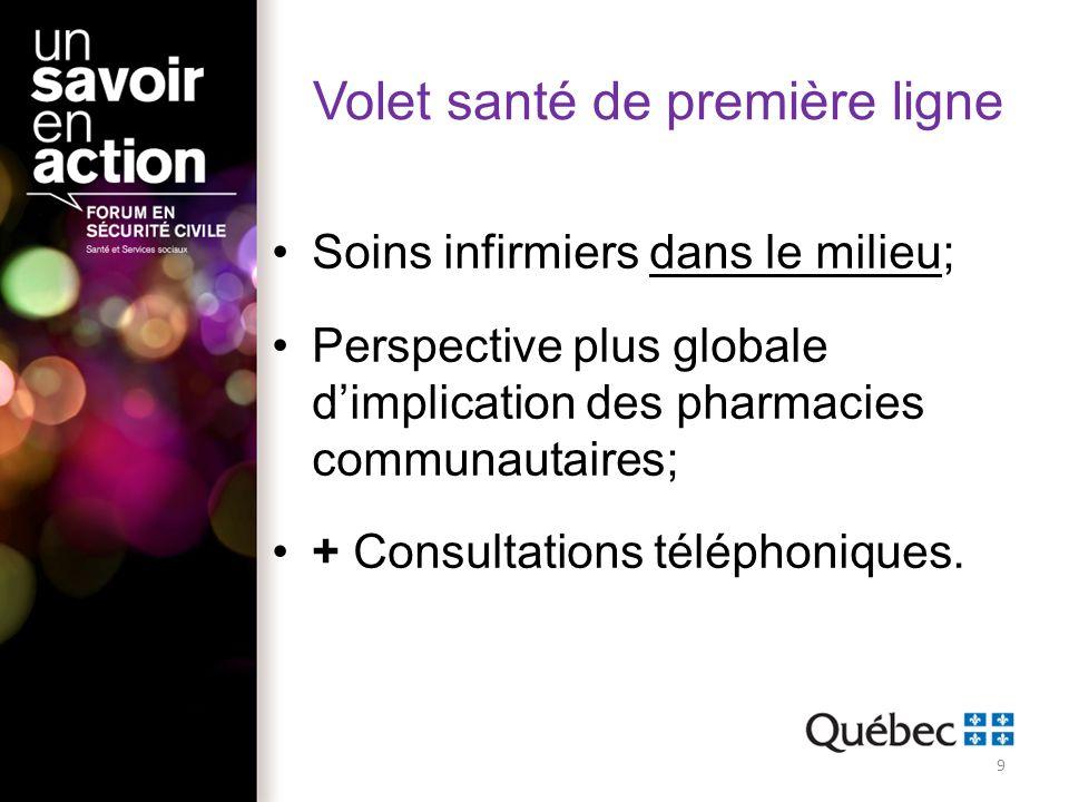Volet santé de première ligne Soins infirmiers dans le milieu; Perspective plus globale dimplication des pharmacies communautaires; + Consultations té