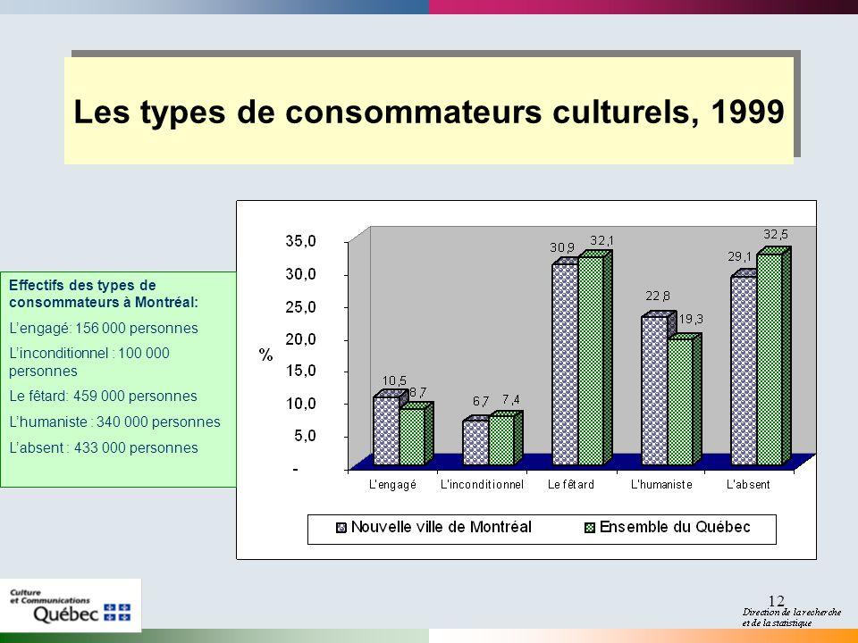 12 Les types de consommateurs culturels, 1999 Effectifs des types de consommateurs à Montréal: Lengagé: 156 000 personnes Linconditionnel : 100 000 pe