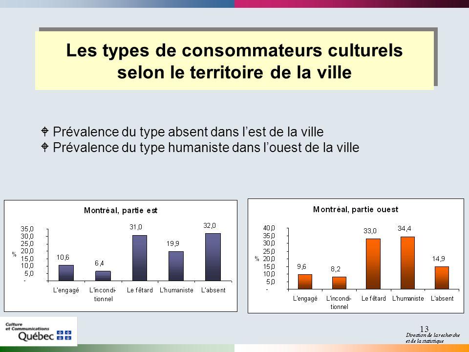 13 Les types de consommateurs culturels selon le territoire de la ville W Prévalence du type absent dans lest de la ville W Prévalence du type humanis