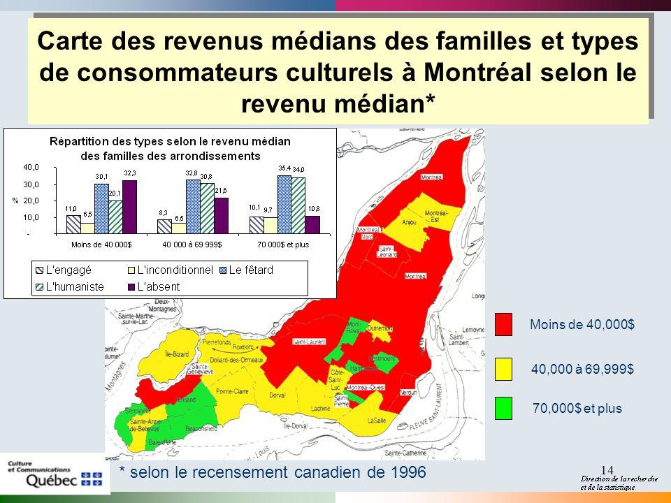 14 Carte des revenus médians des familles et types de consommateurs culturels à Montréal selon le revenu médian* * selon le recensement canadien de 19
