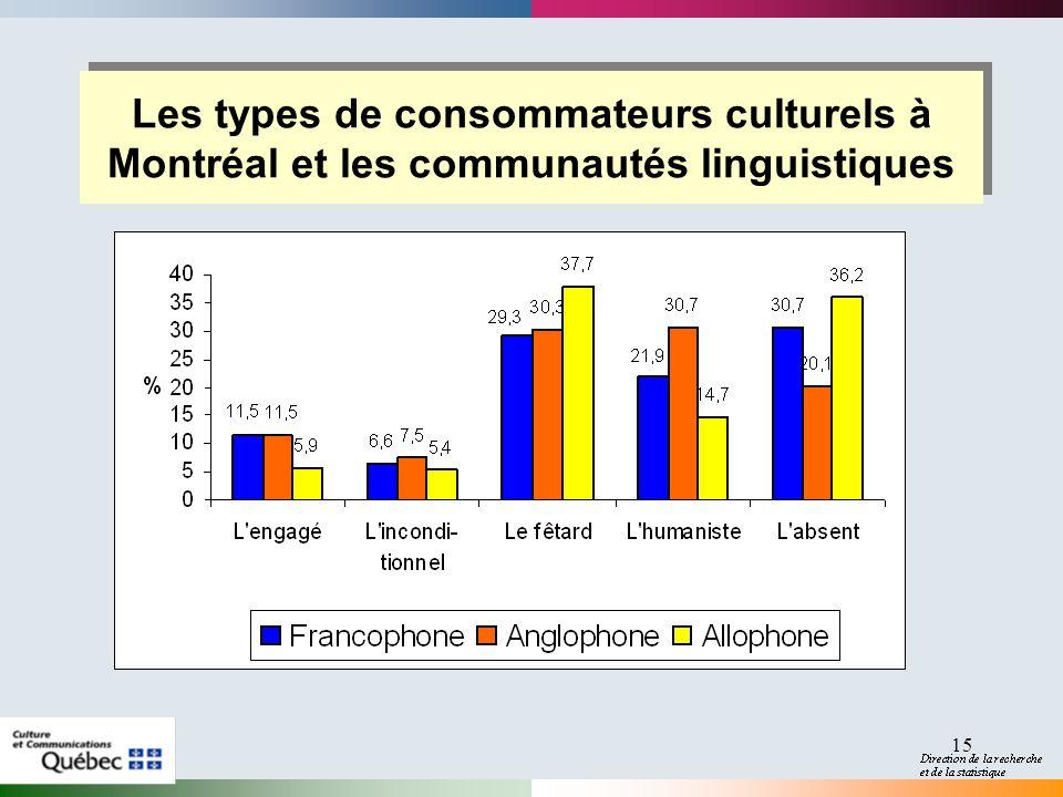 15 Les types de consommateurs culturels à Montréal et les communautés linguistiques
