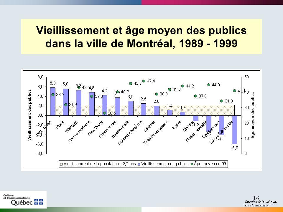 16 Vieillissement et âge moyen des publics dans la ville de Montréal, 1989 - 1999