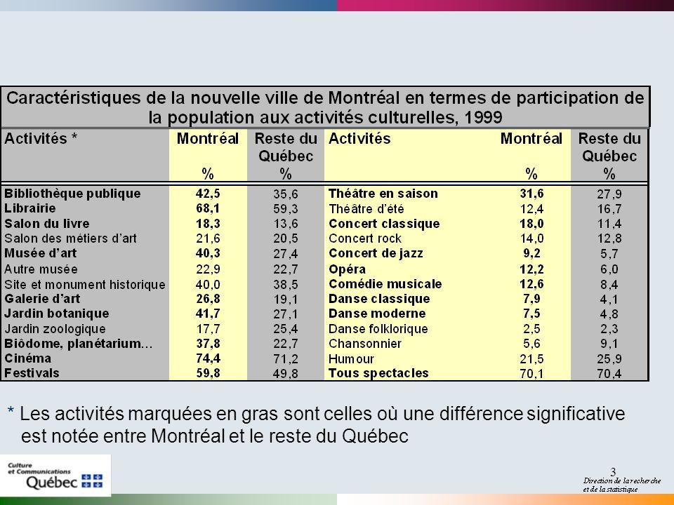 3 * Les activités marquées en gras sont celles où une différence significative est notée entre Montréal et le reste du Québec