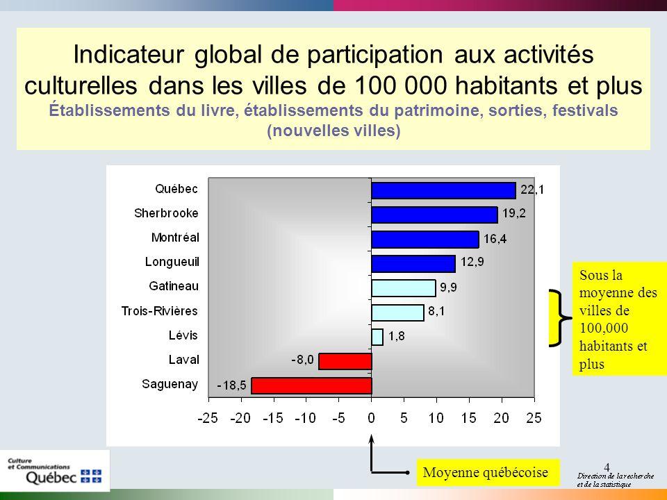 4 Indicateur global de participation aux activités culturelles dans les villes de 100 000 habitants et plus Établissements du livre, établissements du