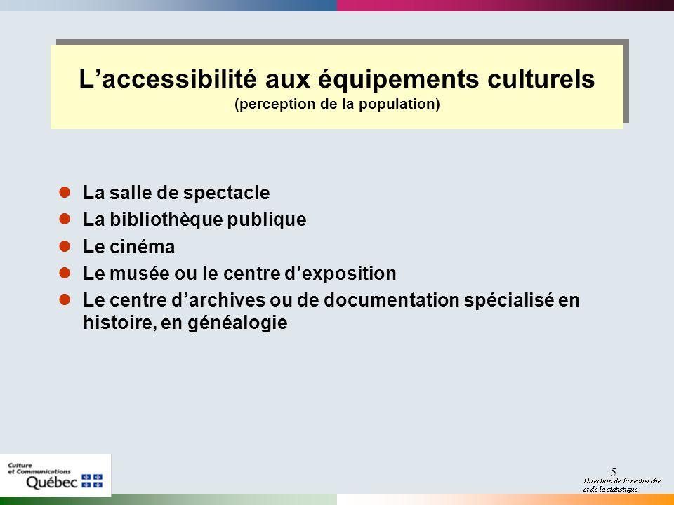 5 Laccessibilité aux équipements culturels (perception de la population) La salle de spectacle La bibliothèque publique Le cinéma Le musée ou le centr