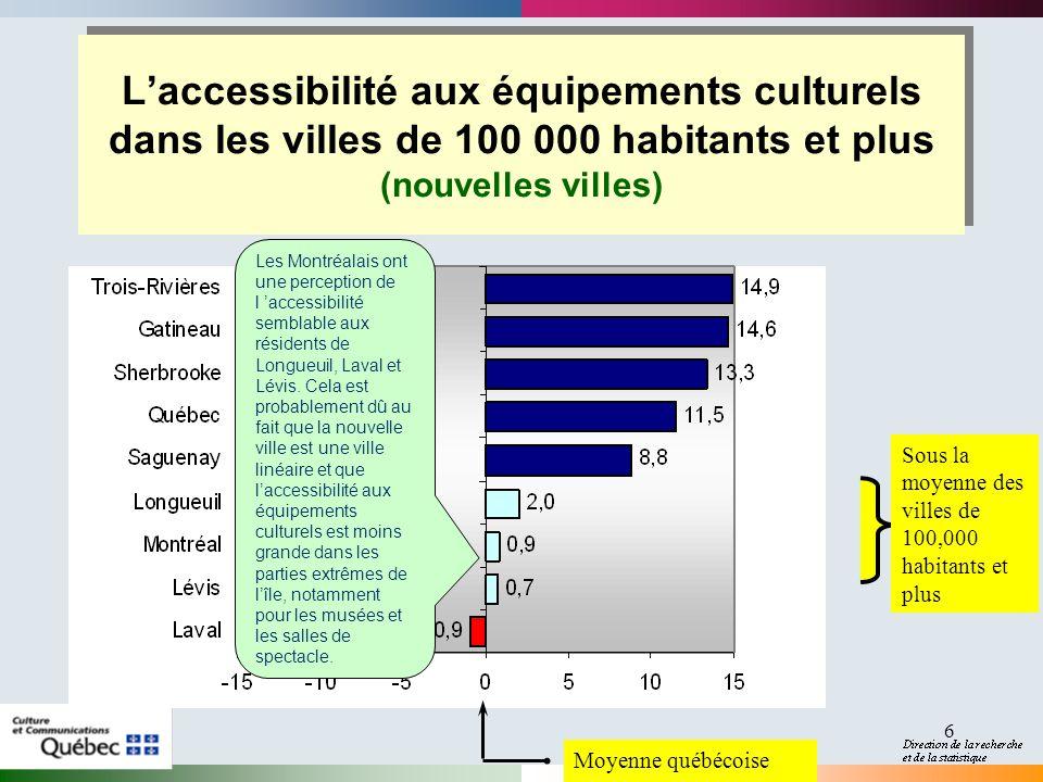 6 Laccessibilité aux équipements culturels dans les villes de 100 000 habitants et plus (nouvelles villes) Moyenne québécoise Sous la moyenne des vill