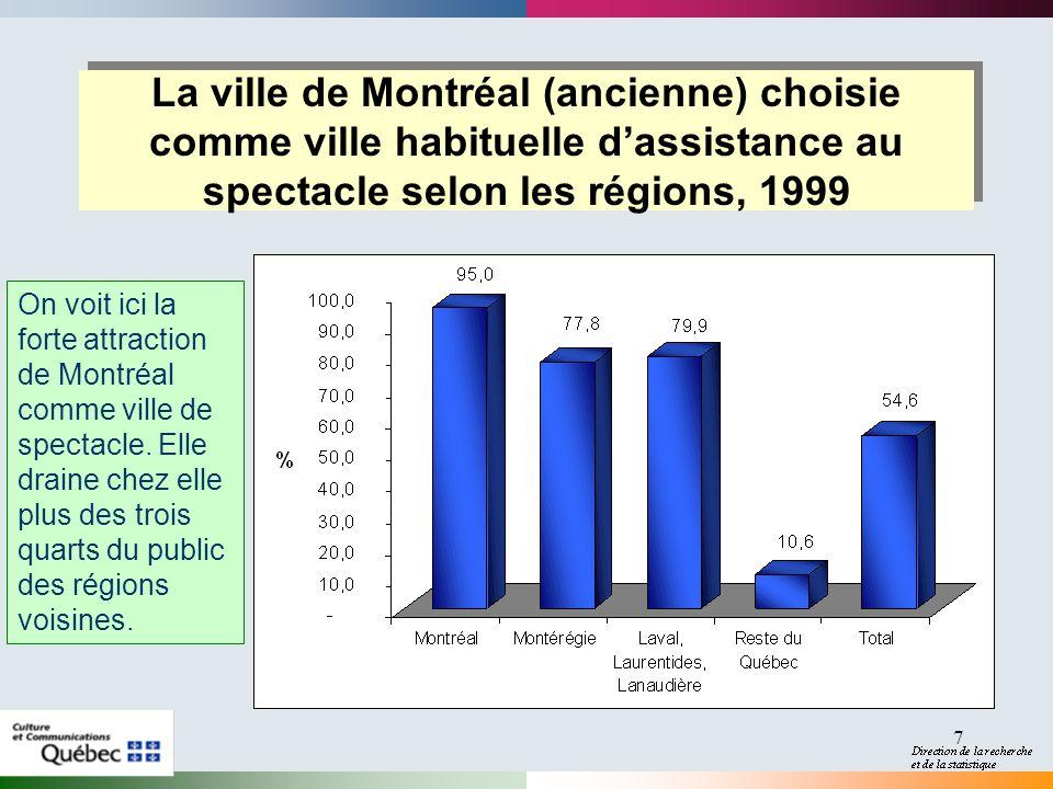 7 La ville de Montréal (ancienne) choisie comme ville habituelle dassistance au spectacle selon les régions, 1999 On voit ici la forte attraction de M