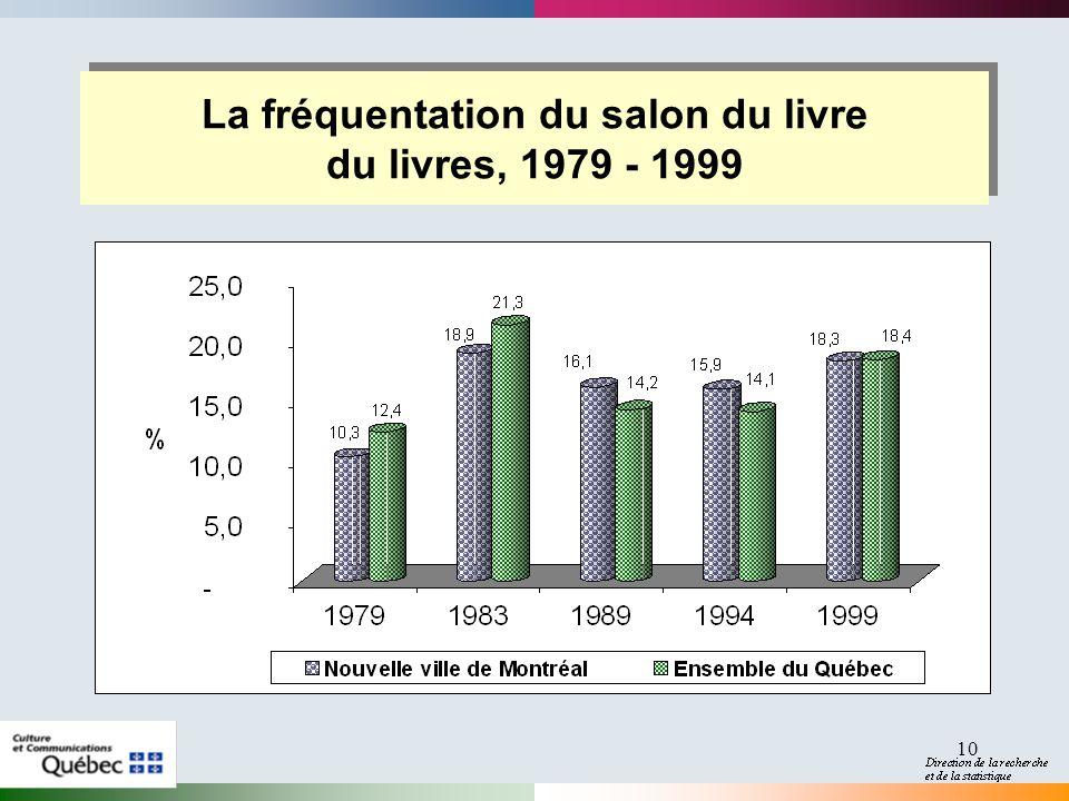10 La fréquentation du salon du livre du livres, 1979 - 1999