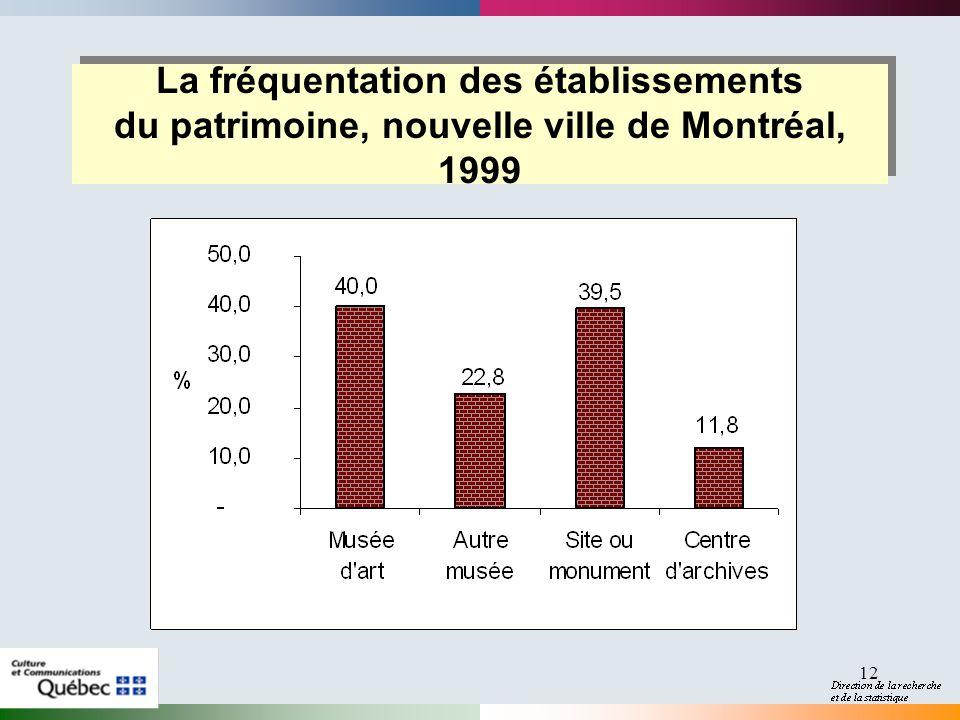 12 La fréquentation des établissements du patrimoine, nouvelle ville de Montréal, 1999