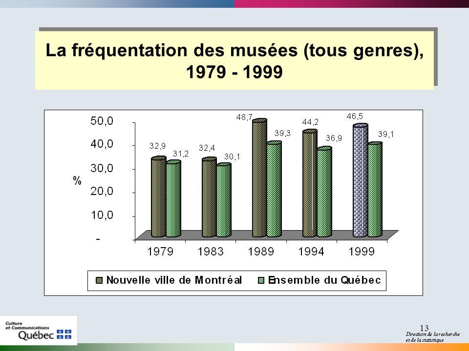 13 La fréquentation des musées (tous genres), 1979 - 1999