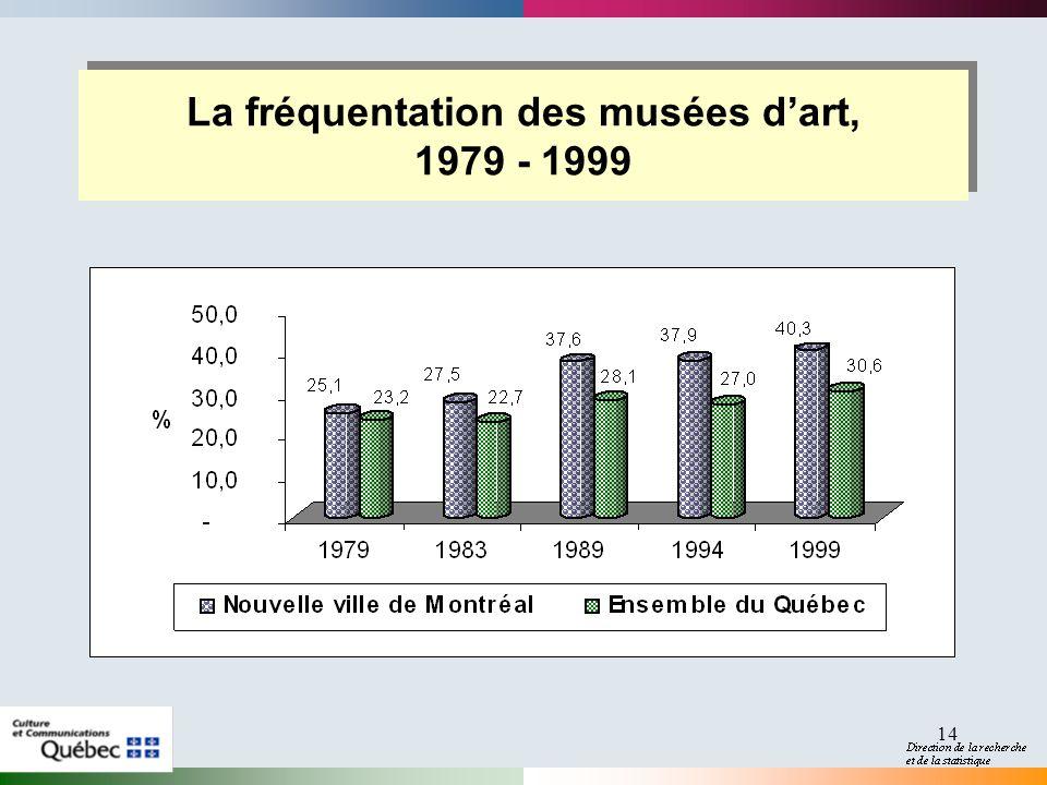 14 La fréquentation des musées dart, 1979 - 1999