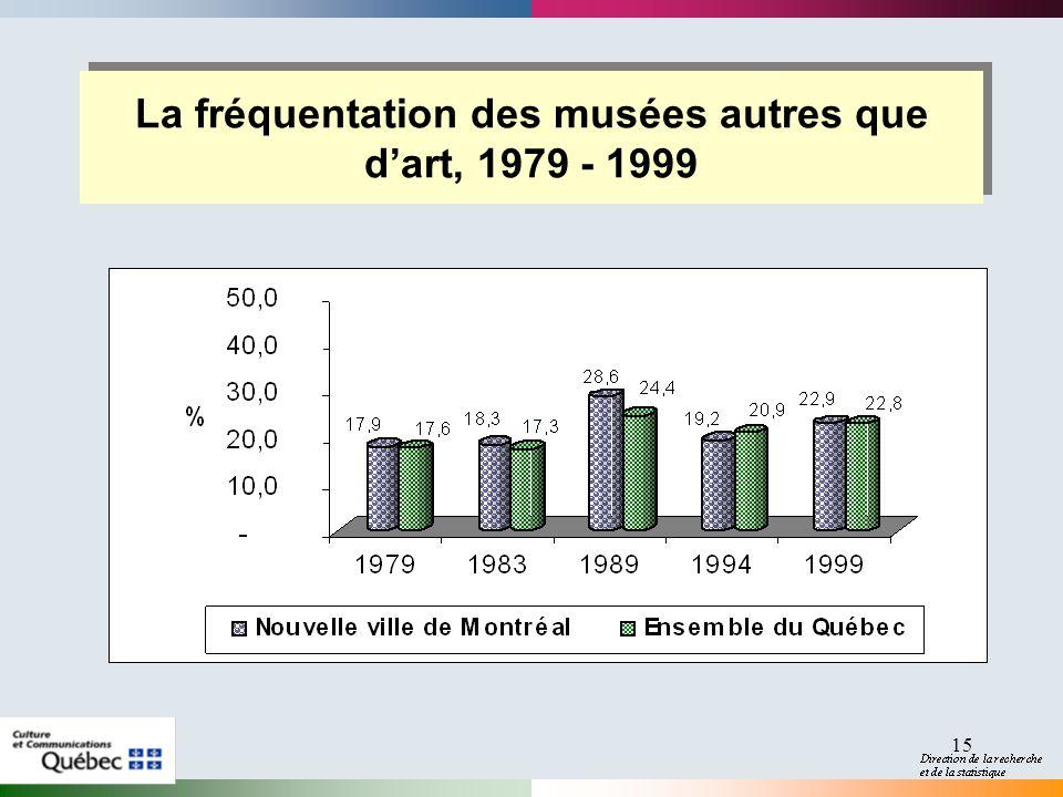15 La fréquentation des musées autres que dart, 1979 - 1999