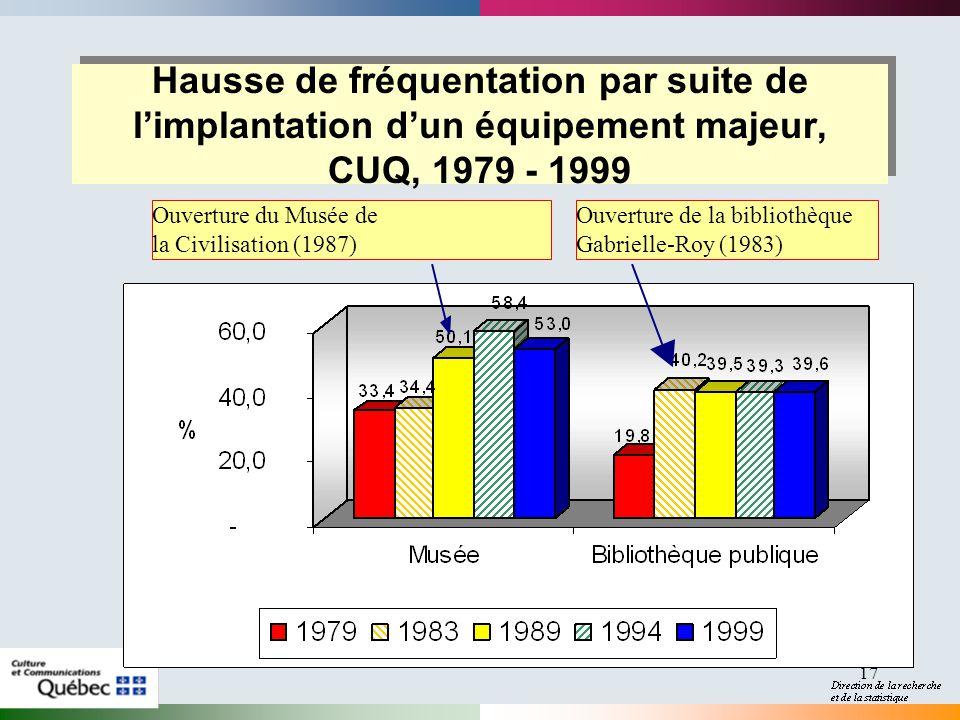 17 Ouverture du Musée de la Civilisation (1987) Ouverture de la bibliothèque Gabrielle-Roy (1983) Hausse de fréquentation par suite de limplantation dun équipement majeur, CUQ, 1979 - 1999