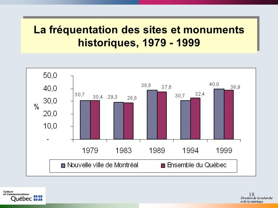 18 La fréquentation des sites et monuments historiques, 1979 - 1999
