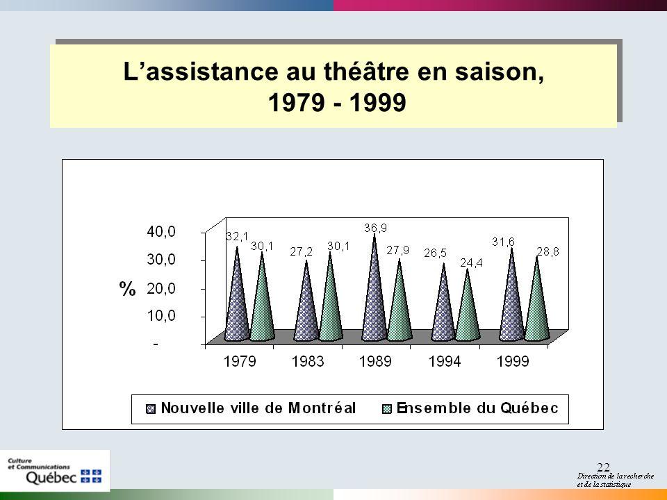 22 Lassistance au théâtre en saison, 1979 - 1999