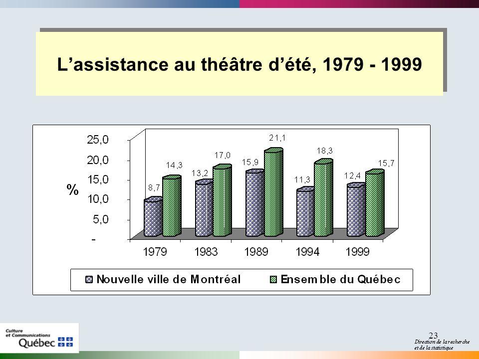 23 Lassistance au théâtre dété, 1979 - 1999