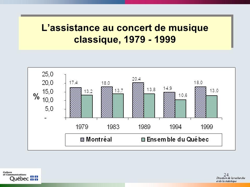 24 Lassistance au concert de musique classique, 1979 - 1999