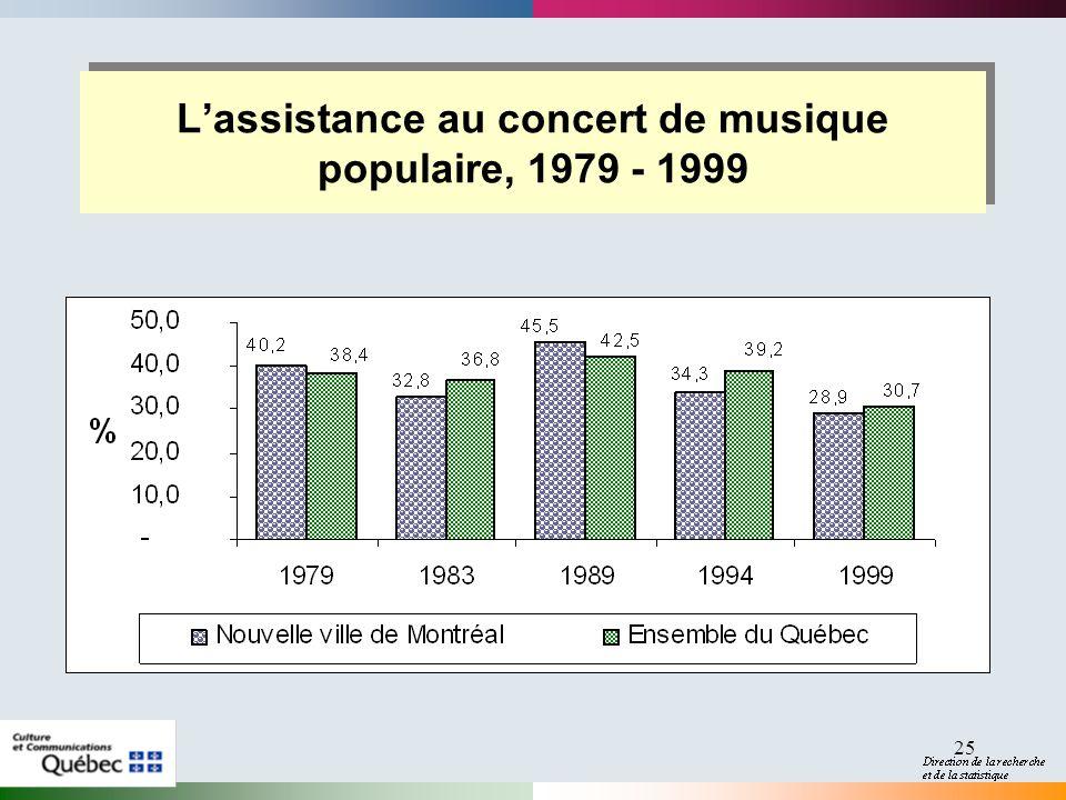 25 Lassistance au concert de musique populaire, 1979 - 1999