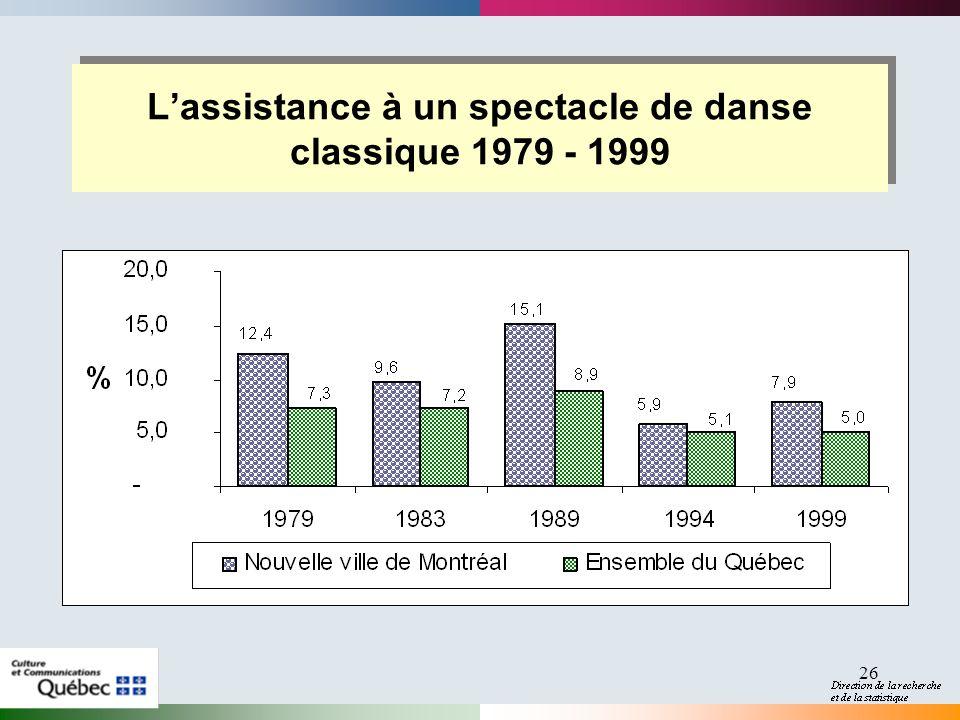 26 Lassistance à un spectacle de danse classique 1979 - 1999
