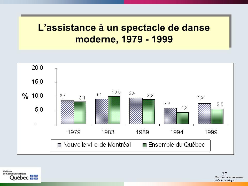 27 Lassistance à un spectacle de danse moderne, 1979 - 1999
