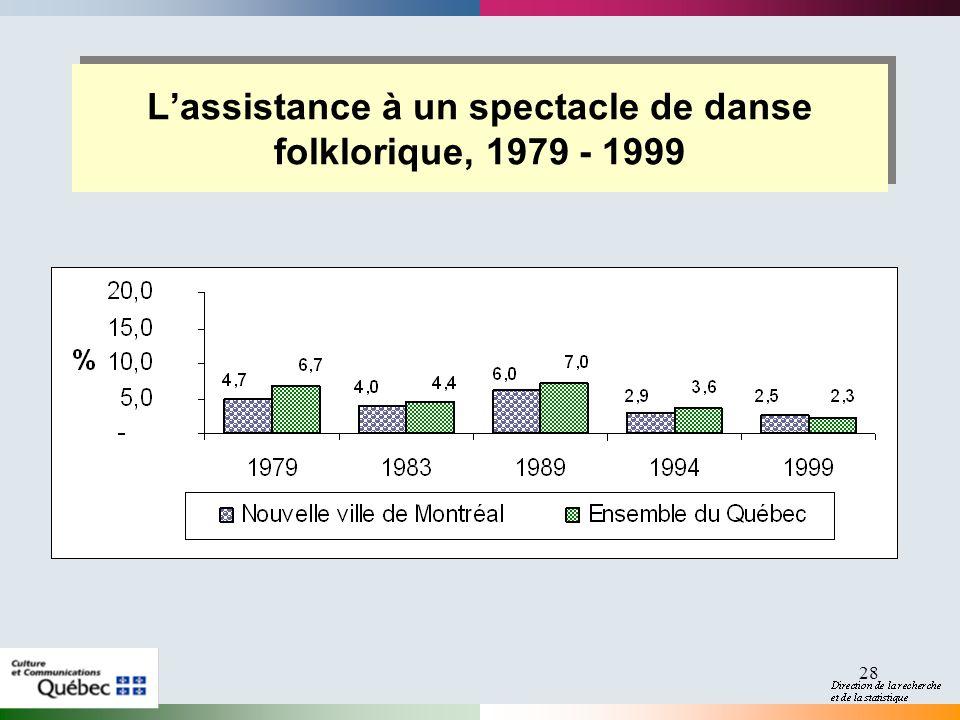 28 Lassistance à un spectacle de danse folklorique, 1979 - 1999
