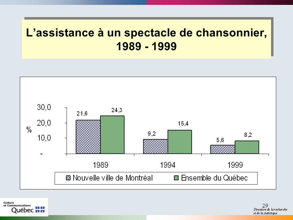 29 Lassistance à un spectacle de chansonnier, 1989 - 1999