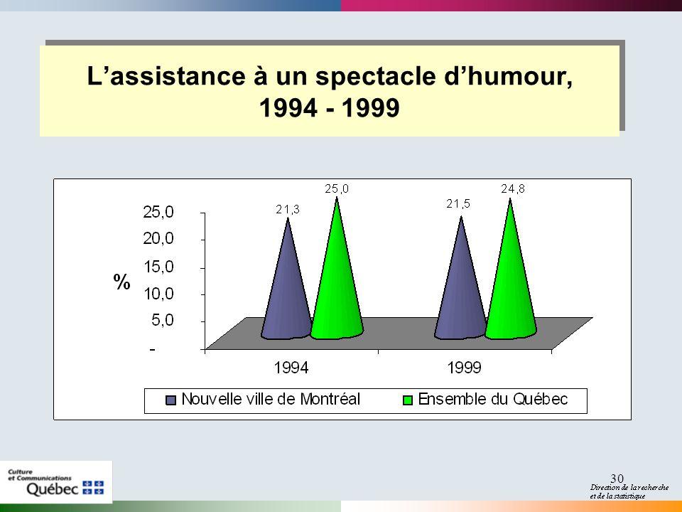 30 Lassistance à un spectacle dhumour, 1994 - 1999