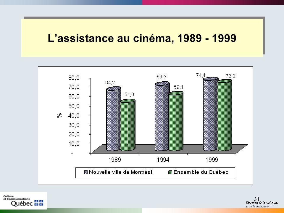 31 Lassistance au cinéma, 1989 - 1999