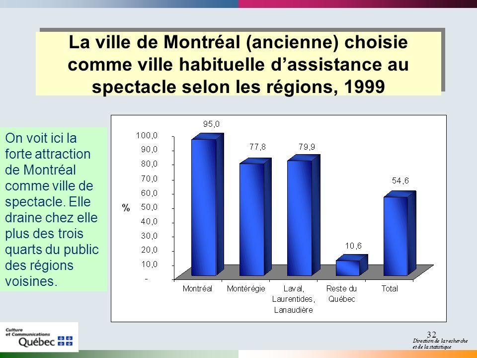 32 La ville de Montréal (ancienne) choisie comme ville habituelle dassistance au spectacle selon les régions, 1999 On voit ici la forte attraction de Montréal comme ville de spectacle.