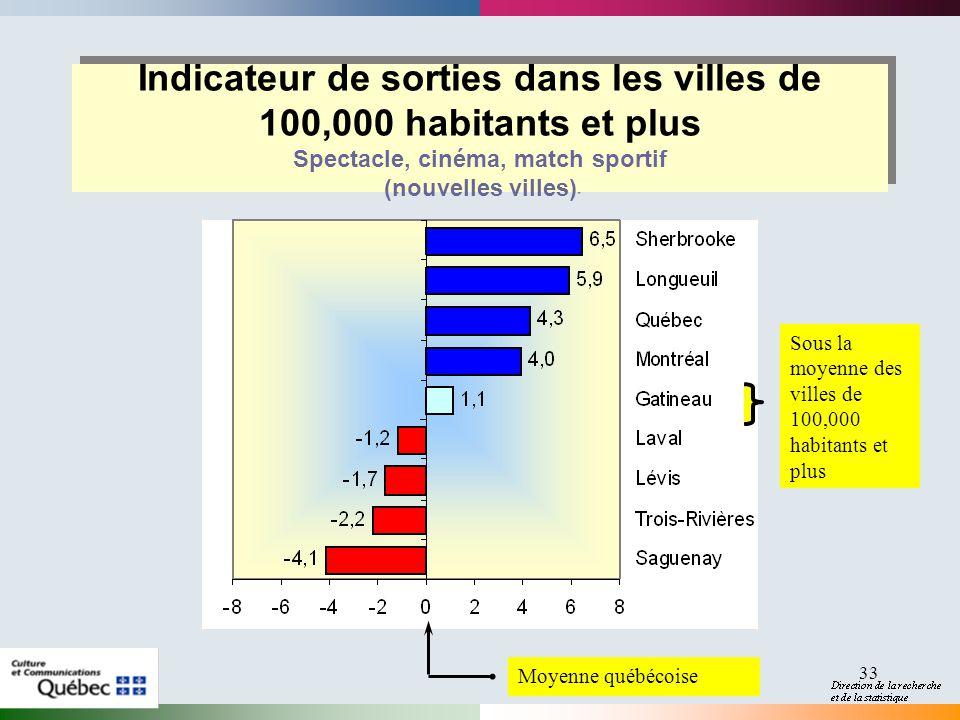 33 Indicateur de sorties dans les villes de 100,000 habitants et plus Spectacle, cinéma, match sportif (nouvelles villes) Sous la moyenne des villes de 100,000 habitants et plus Moyenne québécoise