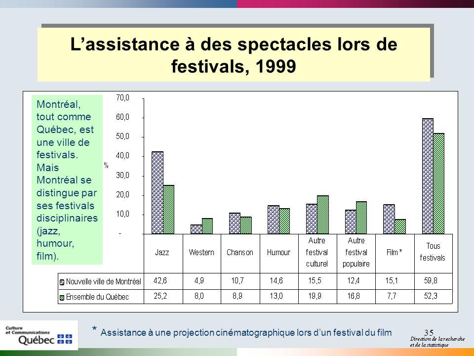 35 Lassistance à des spectacles lors de festivals, 1999 * Assistance à une projection cinématographique lors dun festival du film Montréal, tout comme Québec, est une ville de festivals.