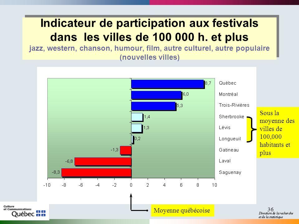 36 Indicateur de participation aux festivals dans les villes de 100 000 h.
