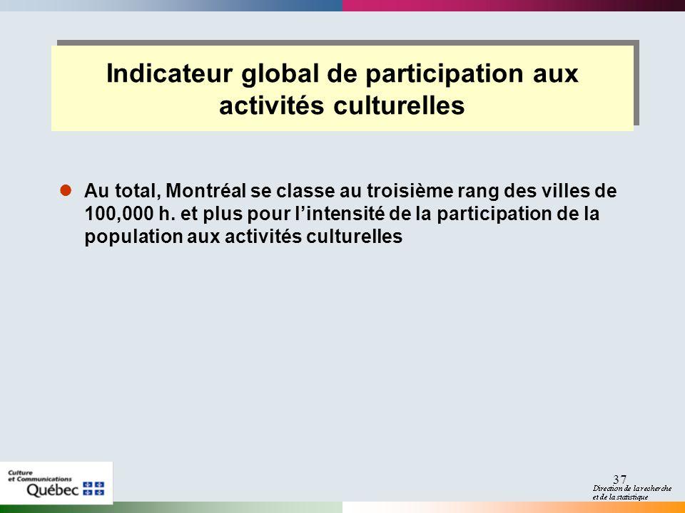 37 Indicateur global de participation aux activités culturelles Au total, Montréal se classe au troisième rang des villes de 100,000 h.