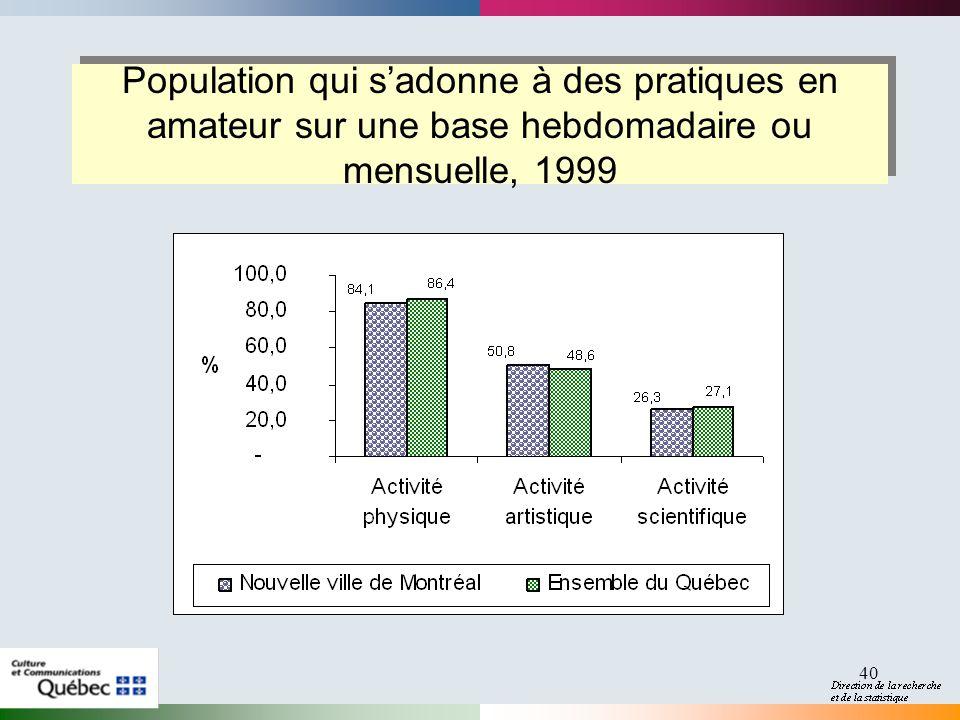 40 Population qui sadonne à des pratiques en amateur sur une base hebdomadaire ou mensuelle, 1999