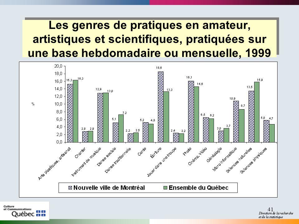 41 Les genres de pratiques en amateur, artistiques et scientifiques, pratiquées sur une base hebdomadaire ou mensuelle, 1999