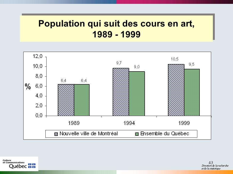 43 Population qui suit des cours en art, 1989 - 1999 Population qui suit des cours en art, 1989 - 1999