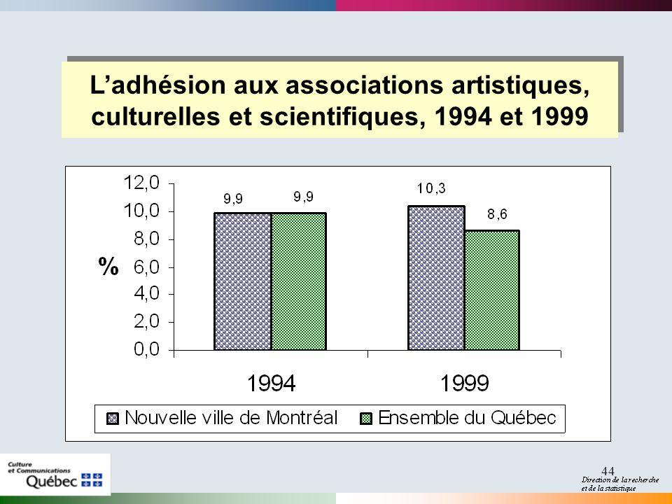 44 Ladhésion aux associations artistiques, culturelles et scientifiques, 1994 et 1999 Ladhésion aux associations artistiques, culturelles et scientifiques, 1994 et 1999