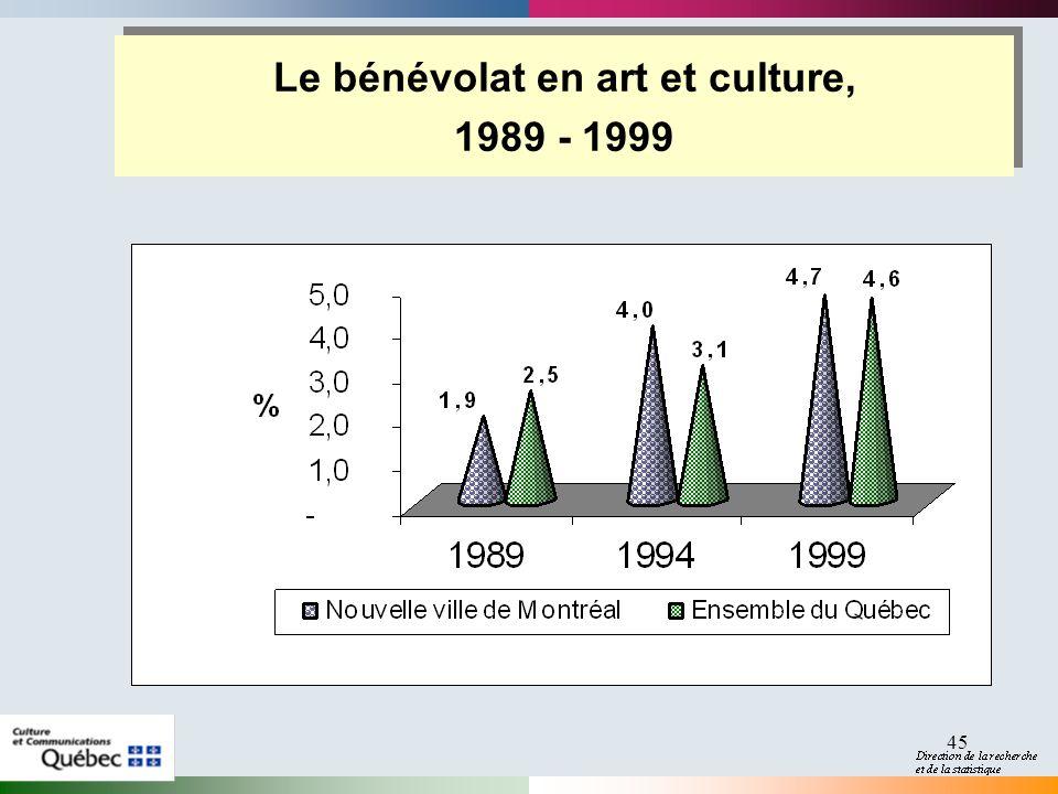 45 Le bénévolat en art et culture, 1989 - 1999 Le bénévolat en art et culture, 1989 - 1999