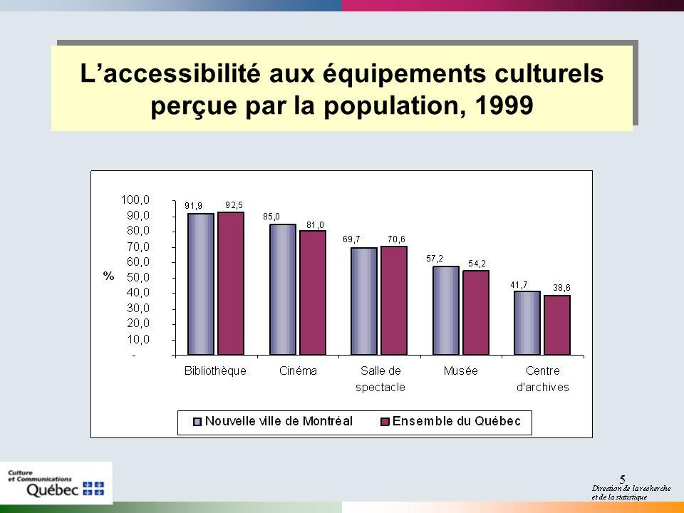 5 Laccessibilité aux équipements culturels perçue par la population, 1999