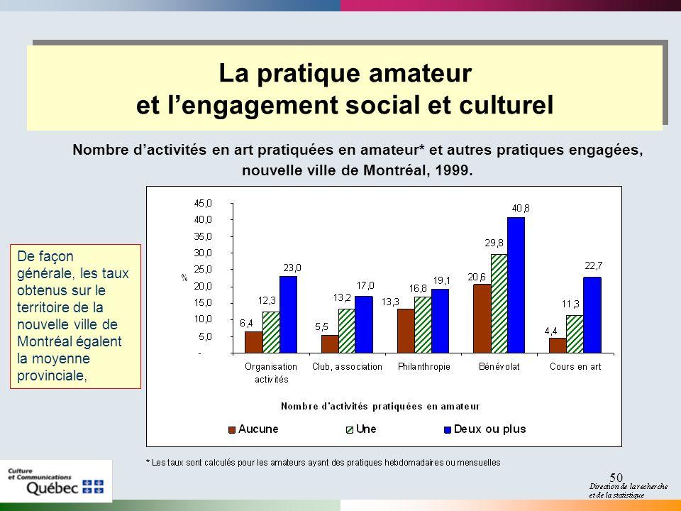50 La pratique amateur et lengagement social et culturel Nombre dactivités en art pratiquées en amateur* et autres pratiques engagées, nouvelle ville de Montréal, 1999.