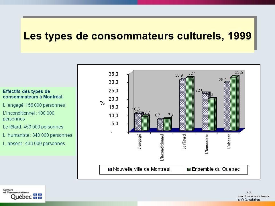 52 Les types de consommateurs culturels, 1999 Effectifs des types de consommateurs à Montréal: L engagé: 156 000 personnes Linconditionnel : 100 000 personnes Le fêtard: 459 000 personnes L humaniste : 340 000 personnes L absent : 433 000 personnes
