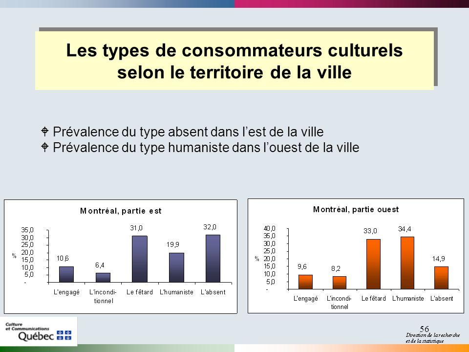 56 Les types de consommateurs culturels selon le territoire de la ville W Prévalence du type absent dans lest de la ville W Prévalence du type humaniste dans louest de la ville
