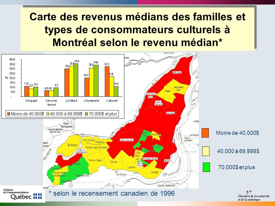 57 Carte des revenus médians des familles et types de consommateurs culturels à Montréal selon le revenu médian* * selon le recensement canadien de 1996 Moins de 40,000$ 40,000 à 69,999$ 70,000$ et plus