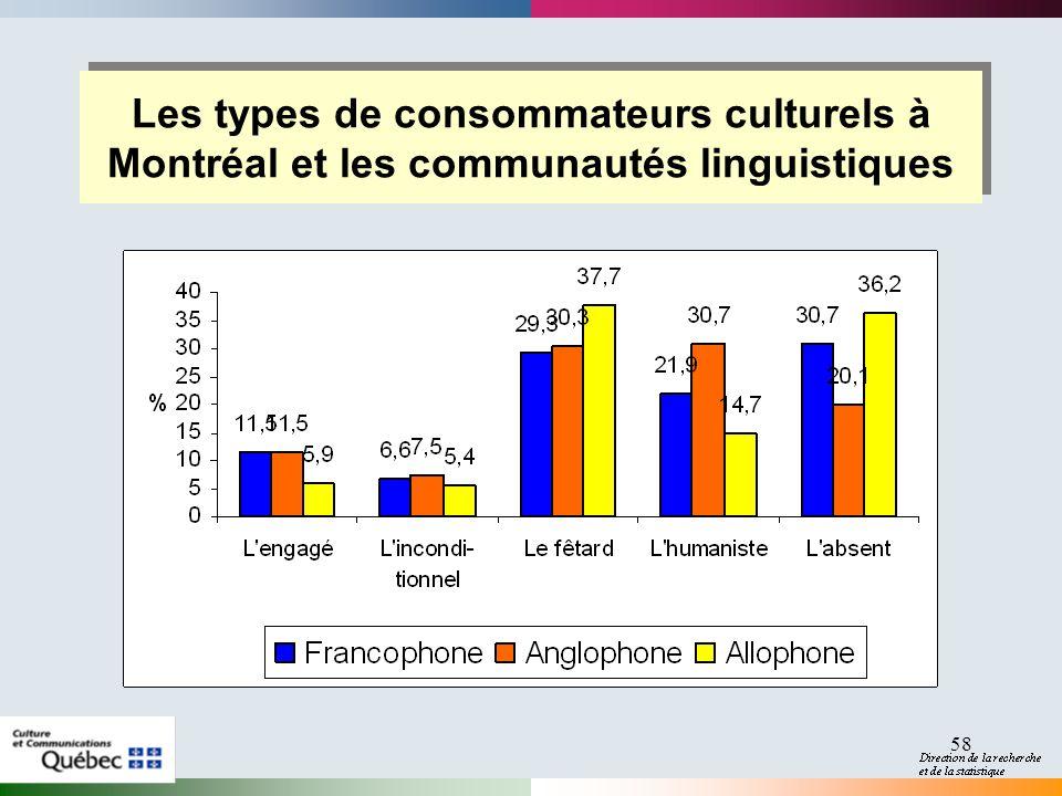 58 Les types de consommateurs culturels à Montréal et les communautés linguistiques